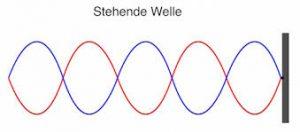 stehende Wellen Resonanz Struktur Frequenz