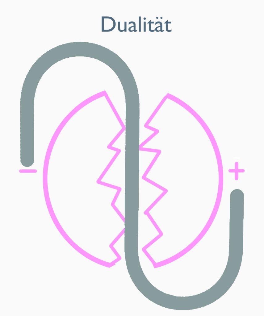 Zeichen / Symbol der Dualität Umkehrung / Löschung der Informationen
